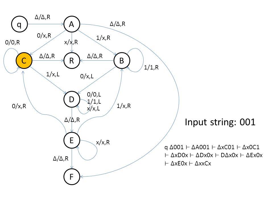 q B A R D E F C Δ/Δ,R 0/x,R 1/x,R Δ/Δ,R 1/x,L 0/x,L 0/0,R 1/1,R 0/x,R 1/x,R 0/0,L 1/1,L x/x,L x/x,R Δ/Δ,R x/x,R Δ/Δ,R Input string: 001 q Δ001 ΔA001 ΔxC01 Δx0C1 ΔxD0x ΔDx0x DΔx0x ΔEx0x ΔxE0x ΔxxCx