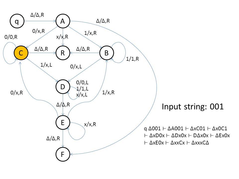 q B A R D E F C Δ/Δ,R 0/x,R 1/x,R Δ/Δ,R 1/x,L 0/x,L 0/0,R 1/1,R 0/x,R 1/x,R 0/0,L 1/1,L x/x,L x/x,R Δ/Δ,R x/x,R Δ/Δ,R Input string: 001 q Δ001 ΔA001 ΔxC01 Δx0C1 ΔxD0x ΔDx0x DΔx0x ΔEx0x ΔxE0x ΔxxCx ΔxxxCΔ