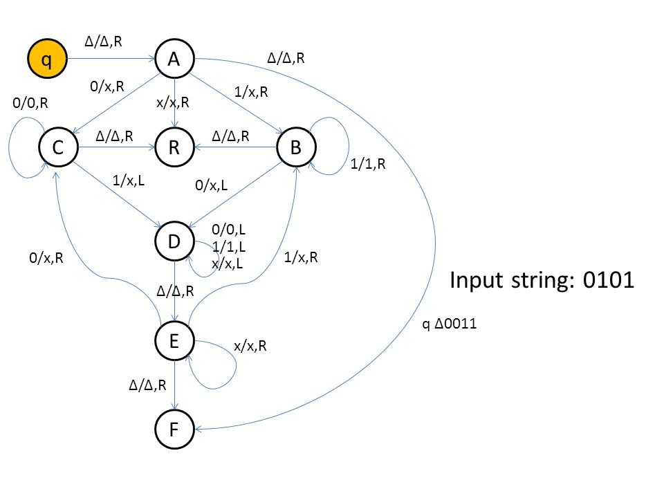 q B A R D E F C Δ/Δ,R 0/x,R 1/x,R Δ/Δ,R 1/x,L 0/x,L 0/0,R 1/1,R 0/x,R 1/x,R 0/0,L 1/1,L x/x,L x/x,R Δ/Δ,R x/x,R Δ/Δ,R Input string: 0101 q Δ0011
