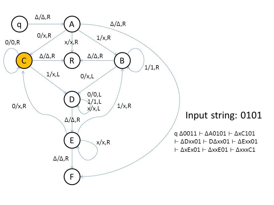 q B A R D E F C Δ/Δ,R 0/x,R 1/x,R Δ/Δ,R 1/x,L 0/x,L 0/0,R 1/1,R 0/x,R 1/x,R 0/0,L 1/1,L x/x,L x/x,R Δ/Δ,R x/x,R Δ/Δ,R Input string: 0101 q Δ0011 ΔA0101 ΔxC101 ΔDxx01 DΔxx01 ΔExx01 ΔxEx01 ΔxxE01 ΔxxxC1