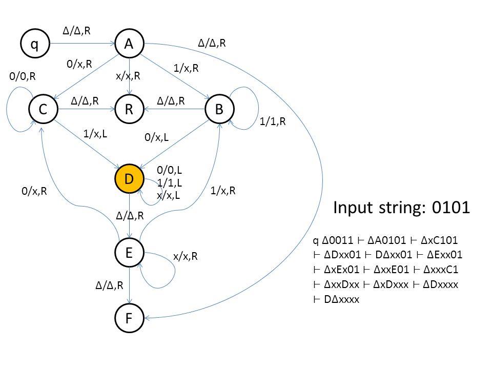 q B A R D E F C Δ/Δ,R 0/x,R 1/x,R Δ/Δ,R 1/x,L 0/x,L 0/0,R 1/1,R 0/x,R 1/x,R 0/0,L 1/1,L x/x,L x/x,R Δ/Δ,R x/x,R Δ/Δ,R Input string: 0101 q Δ0011 ΔA0101 ΔxC101 ΔDxx01 DΔxx01 ΔExx01 ΔxEx01 ΔxxE01 ΔxxxC1 ΔxxDxx ΔxDxxx ΔDxxxx DΔxxxx