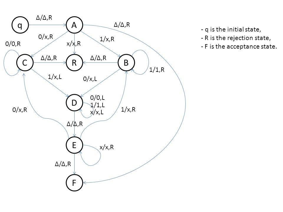 q B A R D E F C Δ/Δ,R 0/x,R 1/x,R Δ/Δ,R 1/x,L 0/x,L 0/0,R 1/1,R 0/x,R 1/x,R 0/0,L 1/1,L x/x,L x/x,R Δ/Δ,R x/x,R Δ/Δ,R Input string: 0101 q Δ0011 ΔA0101 ΔxC101 ΔDxx01 DΔxx01 ΔExx01 ΔxEx01 ΔxxE01 ΔxxxC1 ΔxxDxx ΔxDxxx ΔDxxxx DΔxxxx ΔExxxx ΔxExxx ΔxxExx ΔxxxEx ΔxxxxEΔ F (accept)