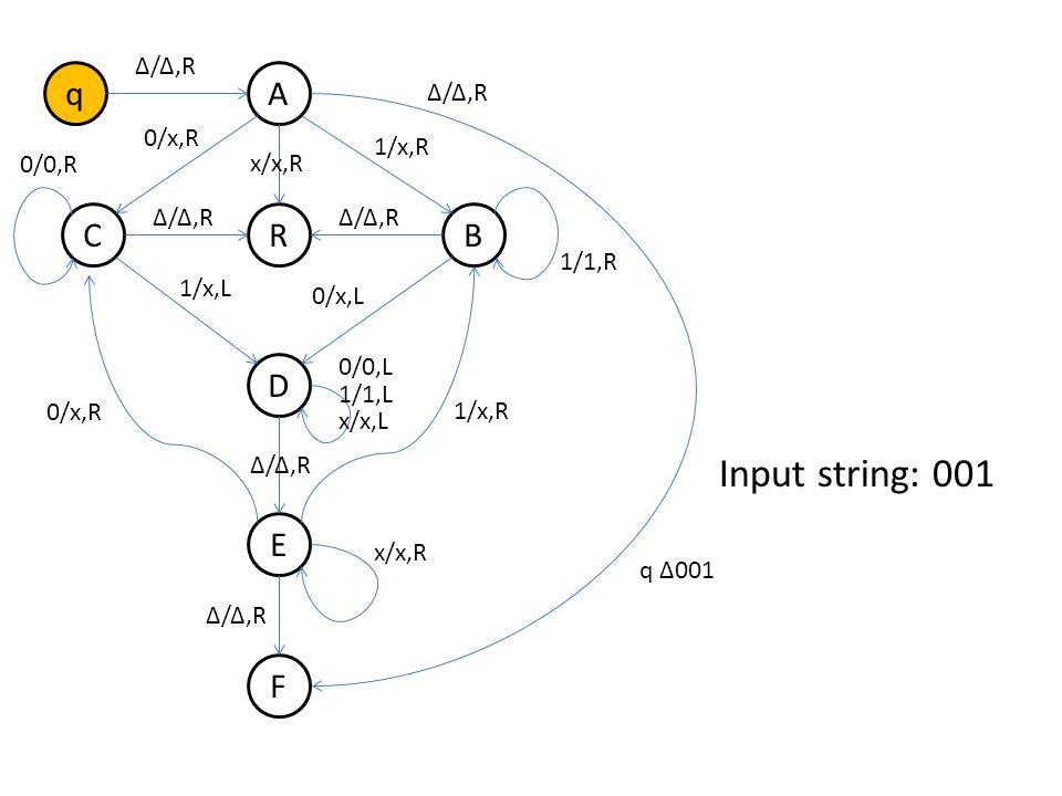 q B A R D E F C Δ/Δ,R 0/x,R 1/x,R Δ/Δ,R 1/x,L 0/x,L 0/0,R 1/1,R 0/x,R 1/x,R 0/0,L 1/1,L x/x,L x/x,R Δ/Δ,R x/x,R Δ/Δ,R Input string: 001 q Δ001 ΔA001 ΔxC01 Δx0C1 ΔxD0x ΔDx0x DΔx0x ΔEx0x ΔxE0x ΔxxCx ΔxxxCΔ R (reject)