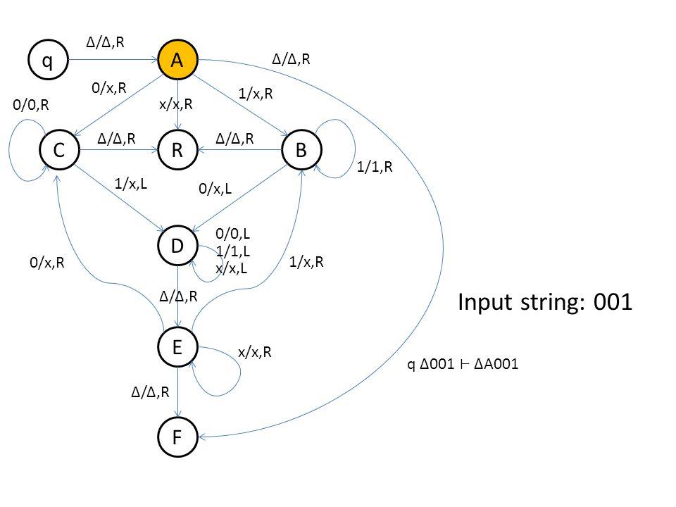q B A R D E F C Δ/Δ,R 0/x,R 1/x,R Δ/Δ,R 1/x,L 0/x,L 0/0,R 1/1,R 0/x,R 1/x,R 0/0,L 1/1,L x/x,L x/x,R Δ/Δ,R x/x,R Δ/Δ,R Input string: 001 q Δ001 ΔA001