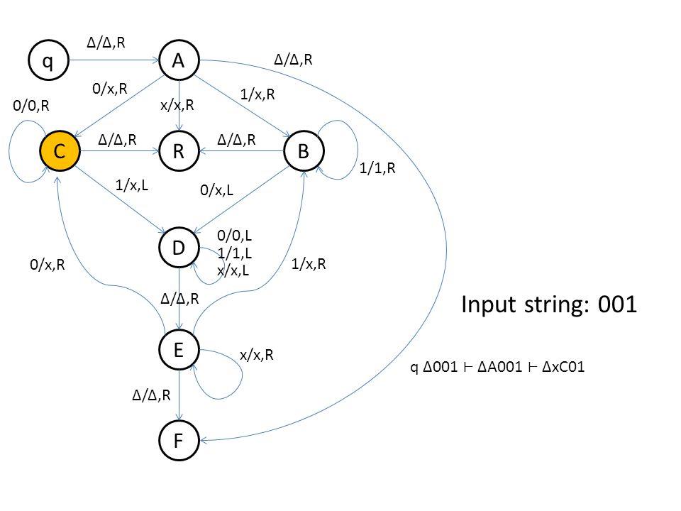 q B A R D E F C Δ/Δ,R 0/x,R 1/x,R Δ/Δ,R 1/x,L 0/x,L 0/0,R 1/1,R 0/x,R 1/x,R 0/0,L 1/1,L x/x,L x/x,R Δ/Δ,R x/x,R Δ/Δ,R Input string: 001 q Δ001 ΔA001 ΔxC01