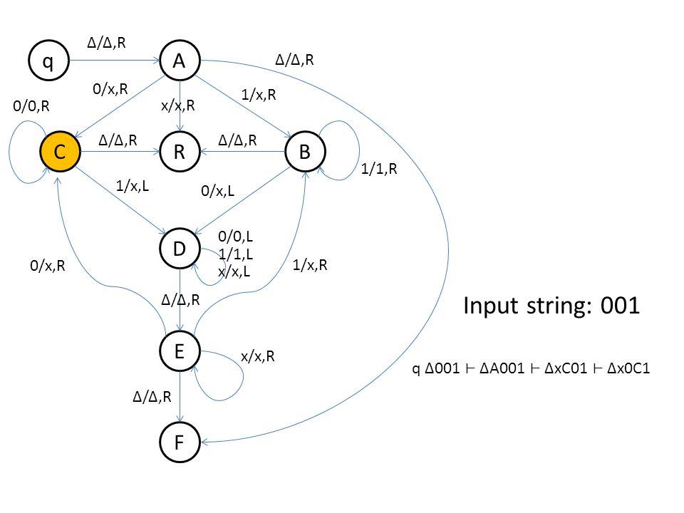 q B A R D E F C Δ/Δ,R 0/x,R 1/x,R Δ/Δ,R 1/x,L 0/x,L 0/0,R 1/1,R 0/x,R 1/x,R 0/0,L 1/1,L x/x,L x/x,R Δ/Δ,R x/x,R Δ/Δ,R Input string: 001 q Δ001 ΔA001 ΔxC01 Δx0C1