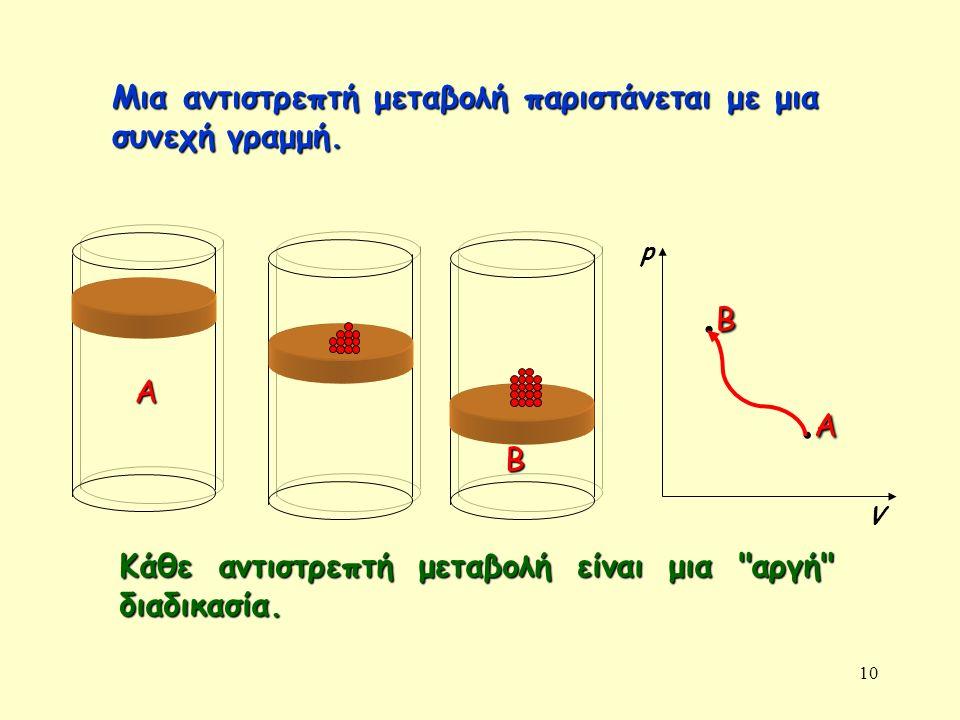 10 Α B p V A.AA.A B.BB.B Μια αντιστρεπτή μεταβολή παριστάνεται με μια συνεχή γραμμή.
