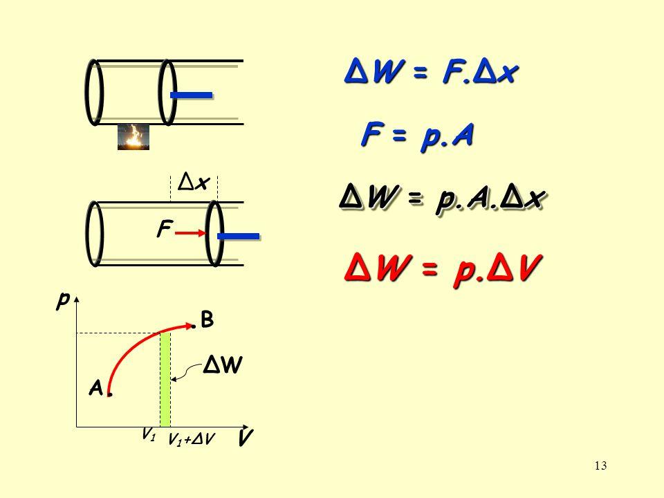 13 ΔxΔx F ΔW = F.Δx F = p.A ΔW = p.A.Δx ΔW = p.ΔV A.A..B.B p V V1V1 V1+ΔVV1+ΔV ΔWΔW
