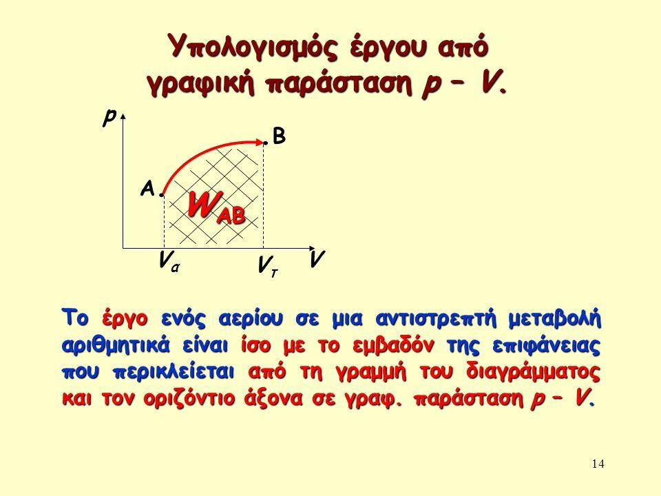 14 Υπολογισμός έργου από γραφική παράσταση p – V.