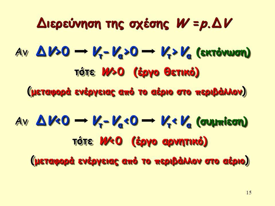 15 Διερεύνηση της σχέσης W =p.ΔV Αν ΔV>0 V τ -V α >0 V τ >V α (εκτόνωση) τότε W>0 (έργο θετικό) ( μεταφορά ενέργειας από το αέριο στο περιβάλλον ) Αν ΔV>0 V τ -V α >0 V τ >V α (εκτόνωση) τότε W>0 (έργο θετικό) ( μεταφορά ενέργειας από το αέριο στο περιβάλλον ) Αν ΔV<0 V τ -V α <0 V τ <V α (συμπίεση) τότε W<0 (έργο αρνητικό) ( μεταφορά ενέργειας από το περιβάλλον στο αέριο ) Αν ΔV<0 V τ -V α <0 V τ <V α (συμπίεση) τότε W<0 (έργο αρνητικό) ( μεταφορά ενέργειας από το περιβάλλον στο αέριο )
