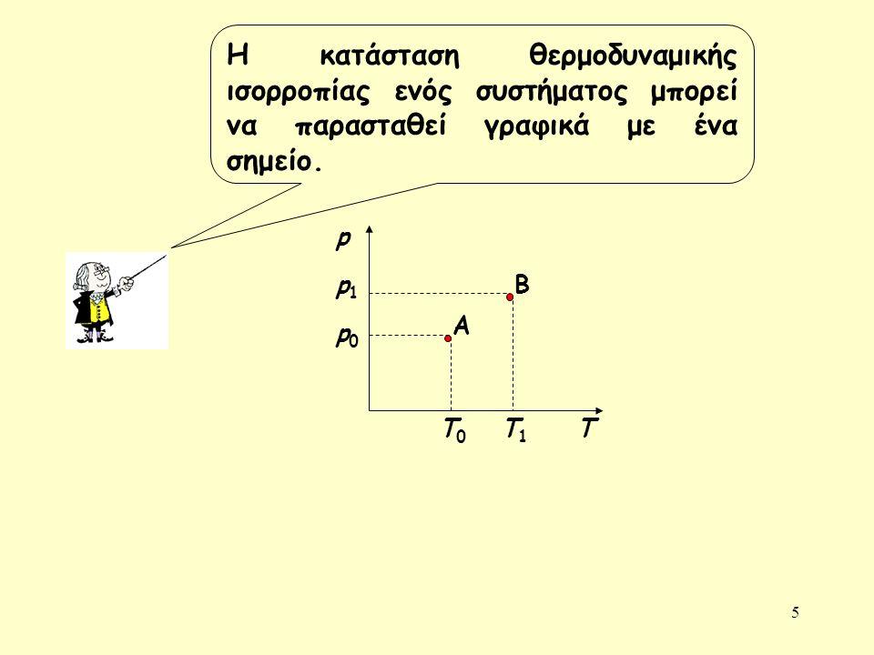 5 Η κατάσταση θερμοδυναμικής ισορροπίας ενός συστήματος μπορεί να παρασταθεί γραφικά με ένα σημείο.