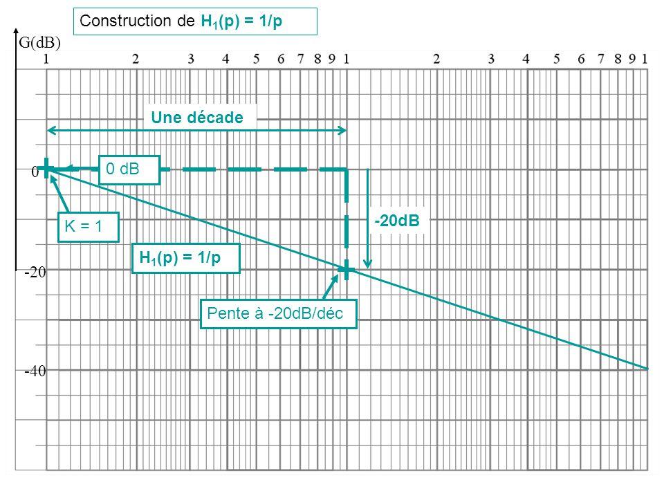 Construction de H 1 (p) = 1/p G(dB) K = 1 0 -20 -40 Pente à -20dB/déc H 1 (p) = 1/p 0 dB Une décade -20dB