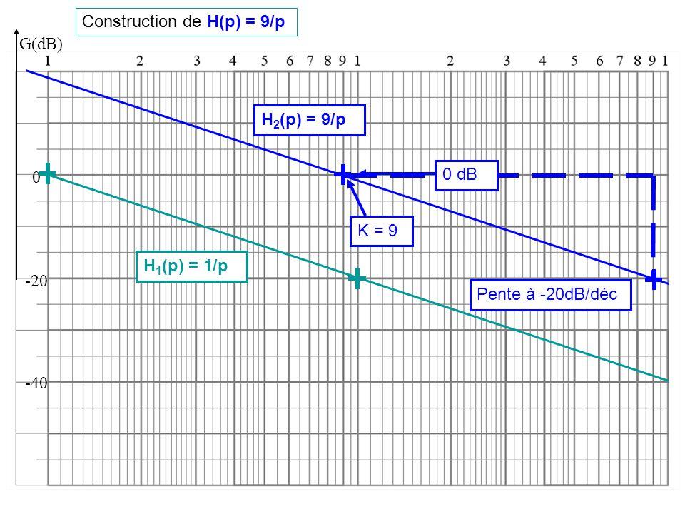 Construction de H(p) = H1(p)·H2(p) G(dB) 0 -20 -40 Pente à -40dB/déc K = 9 H 1 (p) = 1/p On somme les gains en dB 0 dB +… H 2 (p) = 9/p H(p) = 9/p 2
