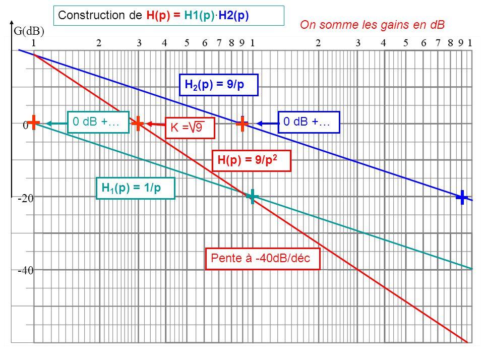 Construction de H(p) = H1(p)·H2(p) G(dB) 0 -20 -40 On somme les courbes en dB H(p) = 9/p 2 Pente à -40dB/déc K = 9 φ(°) 0° -90° H 1 (p) = 1/p H 2 (p) = 9/p - 180 ° H(p) = 9/p 2 On somme les phases