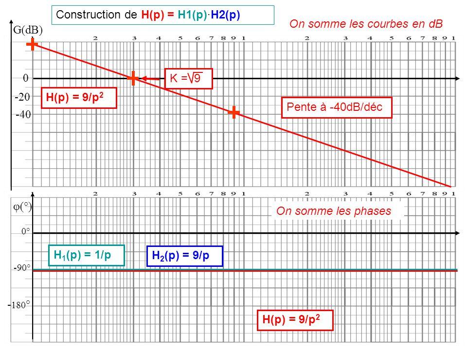 Construction de H(p) = H1(p)·H2(p) G(dB) 0 -20 -40 On somme les courbes en dB H(p) = 9/p 2 Pente à -40dB/déc K = 9 φ(°) 0° -90° H 1 (p) = 1/p H 2 (p)