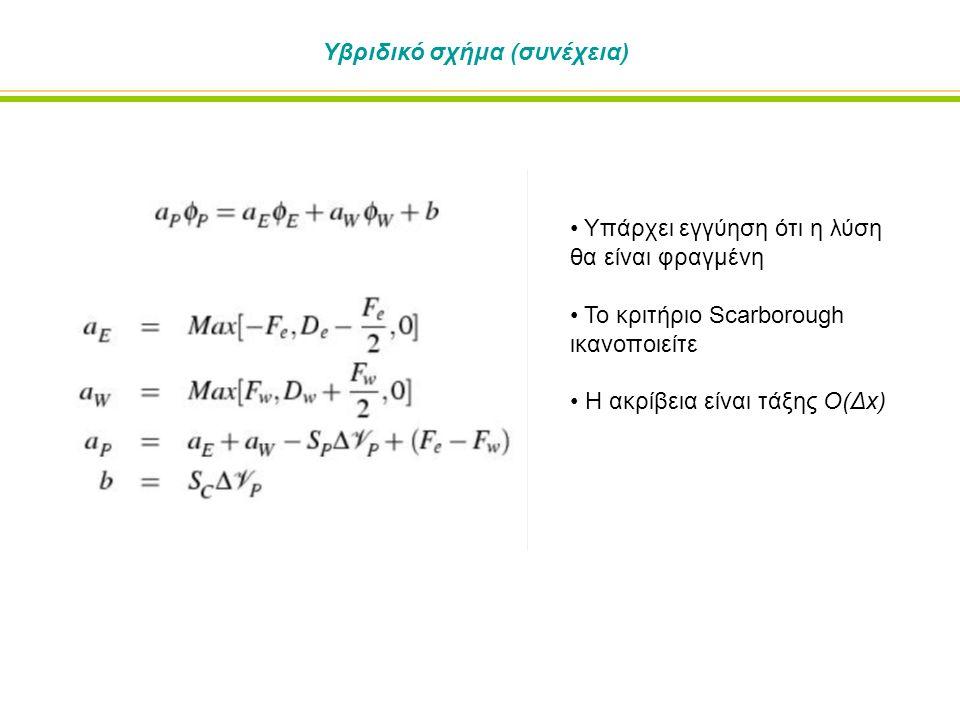 Υβριδικό σχήμα (συνέχεια) Υπάρχει εγγύηση ότι η λύση θα είναι φραγμένη Το κριτήριο Scarborough ικανοποιείτε Η ακρίβεια είναι τάξης O(Δx)