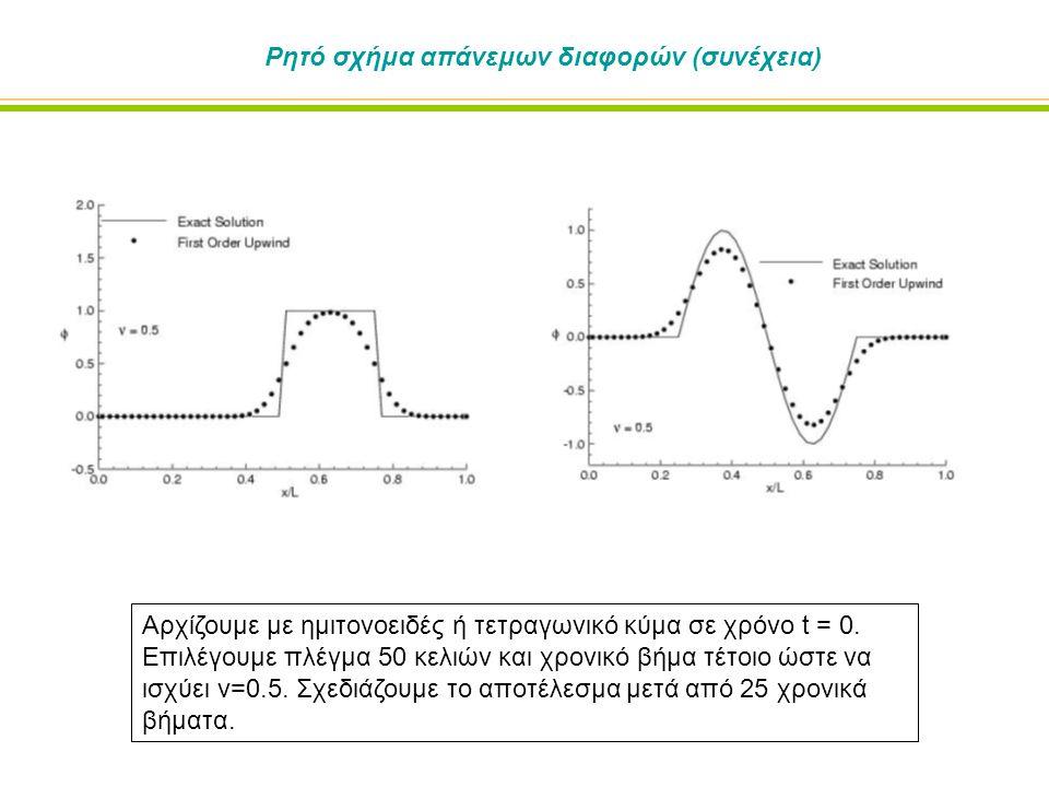 Ρητό σχήμα απάνεμων διαφορών (συνέχεια) Αρχίζουμε με ημιτονοειδές ή τετραγωνικό κύμα σε χρόνο t = 0.
