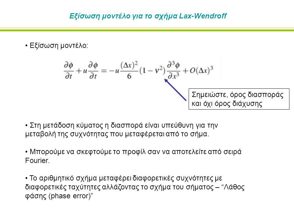 Εξίσωση μοντέλο για το σχήμα Lax-Wendroff Εξίσωση μοντέλο: Στη μετάδοση κύματος η διασπορά είναι υπεύθυνη για την μεταβολή της συχνότητας που μεταφέρεται από το σήμα.