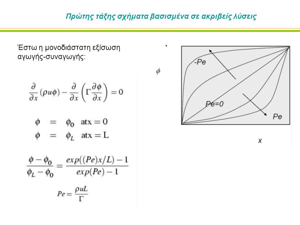 Εξίσωση μη μόνιμης συναγωγής Για απλότητα θα χρησιμοποιήσουμε την γραμμική εξίσωση κύματος: Υποθέτουμε ότι το υπολογιστικό πεδίο είναι μονοδιάστατο και έχει μήκος L=1.