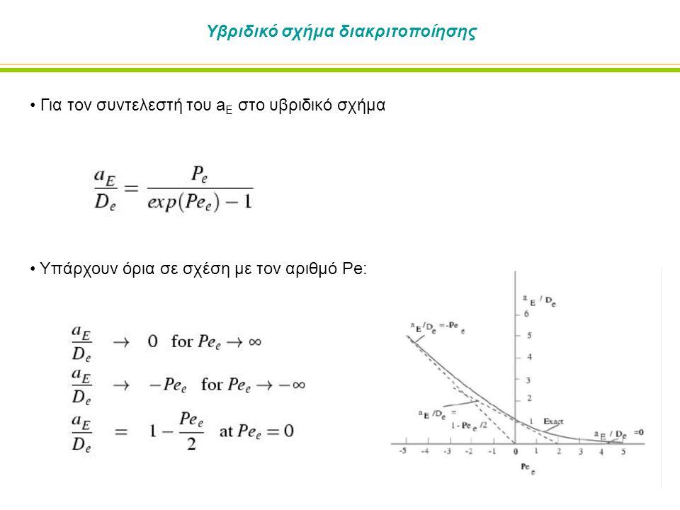 Προσεγγίσεις στο υβριδικό σχήμα Ο υπολογισμός των εκθετικών συναρτήσεων στοιχίζει πολύ (υπολογιστικός χρόνος) Συνήθως κάνουμε προσεγγίσεις στο εκθετικό προφίλ για να ελαττώσουμε το κόστος.