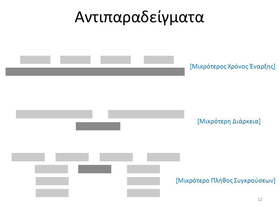Αντιπαραδείγματα [Μικρότερος Χρόνος Έναρξης] [Μικρότερη Διάρκεια] [Μικρότερο Πλήθος Συγκρούσεων] 12