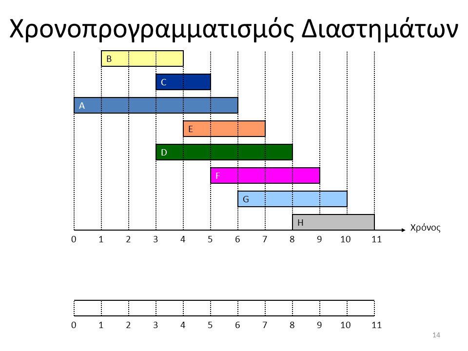 Χρονοπρογραμματισμός Διαστημάτων Χρόνος 0 A C F B D G E 1234567891011 H 01234567891011 14