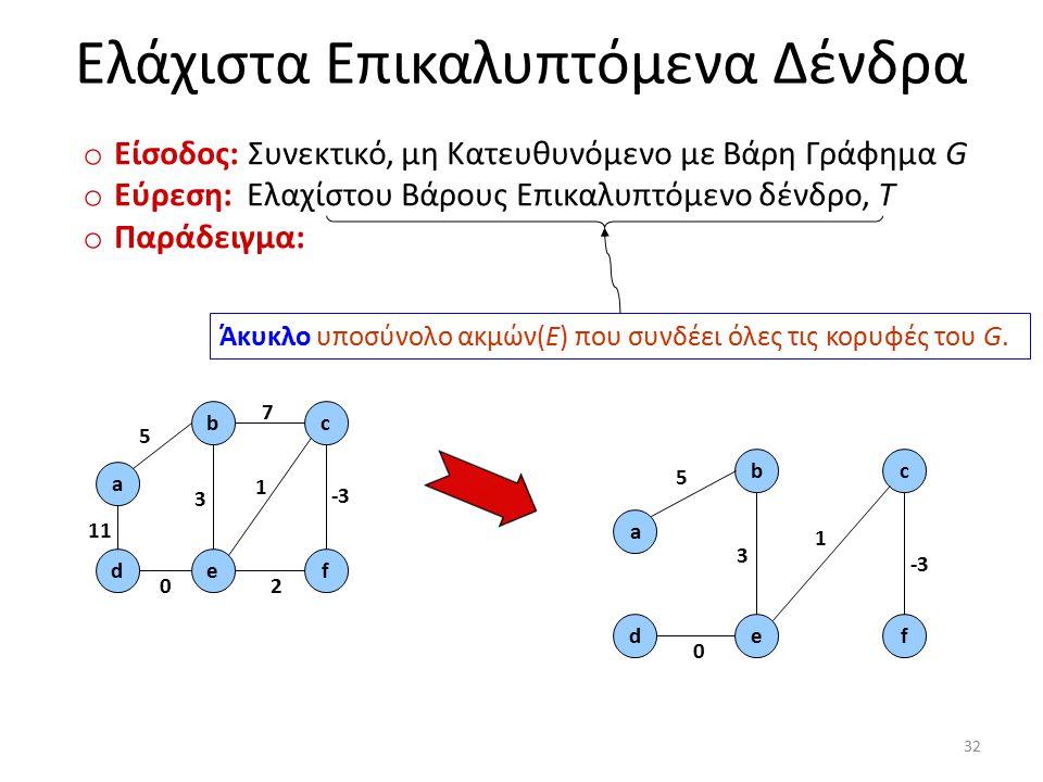 Ελάχιστα Επικαλυπτόμενα Δένδρα o Είσοδος: Συνεκτικό, μη Κατευθυνόμενο με Βάρη Γράφημα G o Εύρεση: Ελαχίστου Βάρους Επικαλυπτόμενο δένδρο, T o Παράδειγ