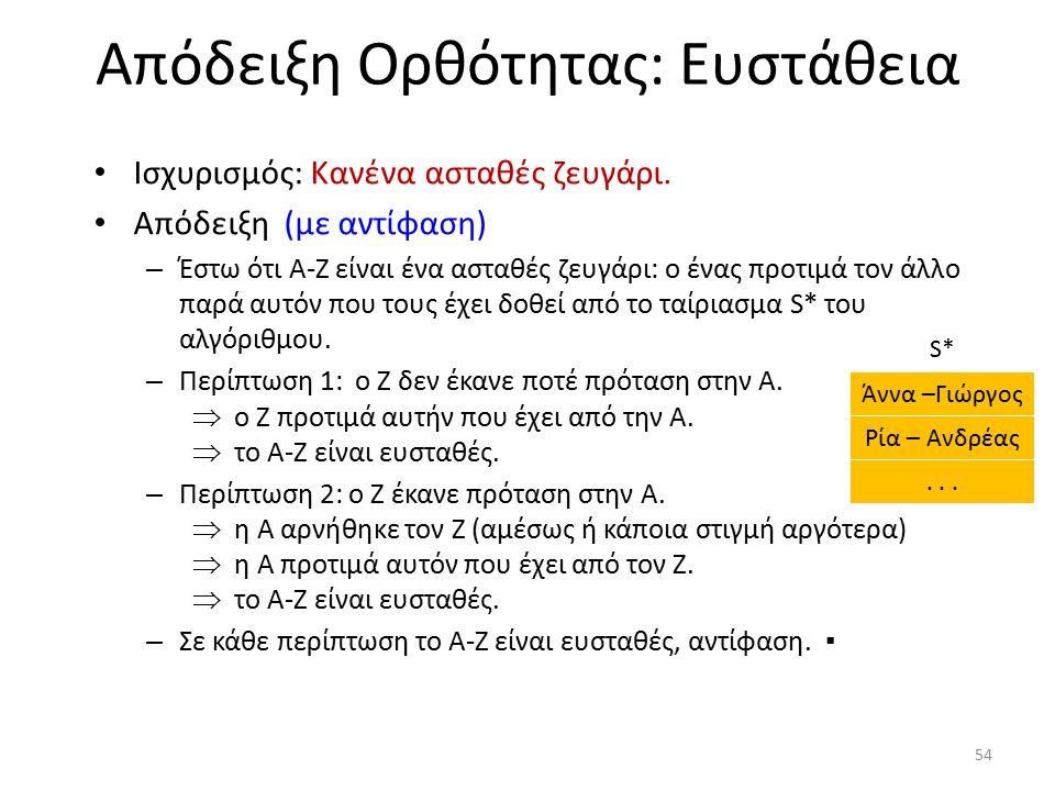 Απόδειξη Ορθότητας: Ευστάθεια Ισχυρισμός: Κανένα ασταθές ζευγάρι. Απόδειξη (με αντίφαση) – Έστω ότι A-Z είναι ένα ασταθές ζευγάρι: ο ένας προτιμά τον