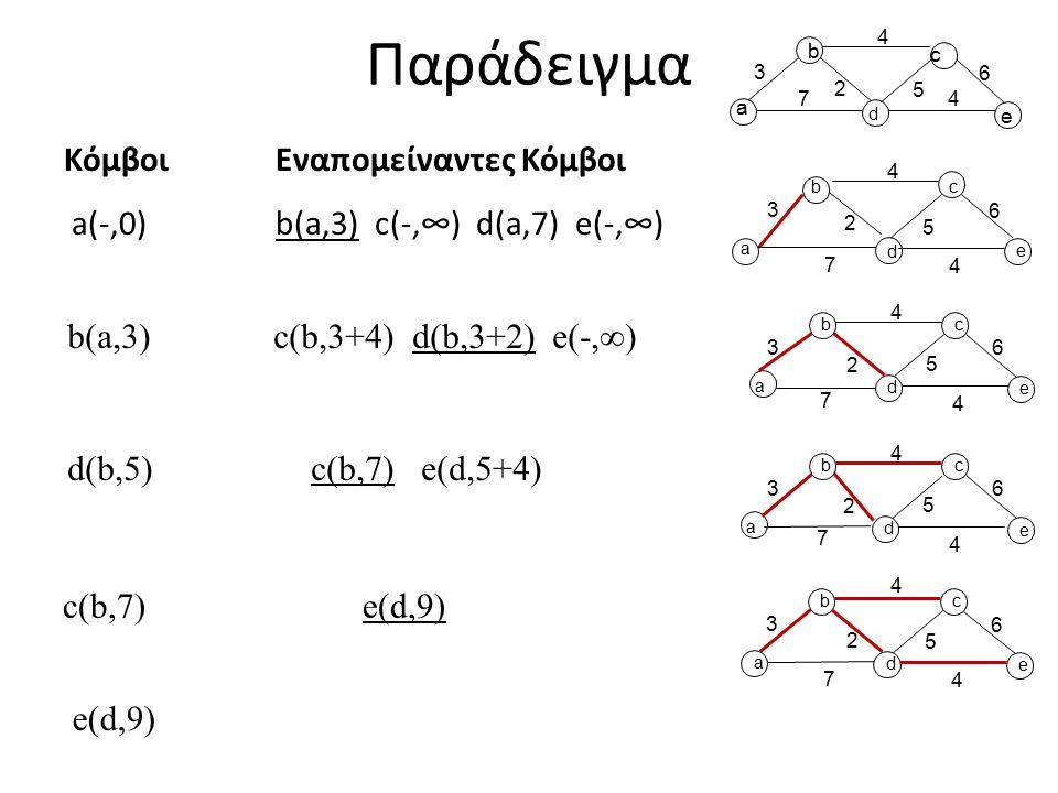 Παράδειγμα d 4 ΚόμβοιΕναπομείναντες Κόμβοι a(-,0) b(a,3) c(-,∞) d(a,7) e(-,∞) a b 4 e 3 7 6 2 5 c a b d 4 c e 3 7 4 6 2 5 a b d 4 c e 3 7 4 6 2 5 a b