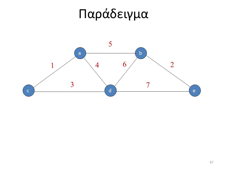 a edc b 1 5 2 4 6 3 7 67 Παράδειγμα