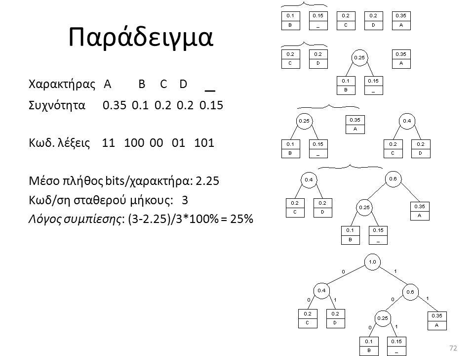Παράδειγμα Χαρακτήρας A B C D _ Συχνότητα 0.35 0.1 0.2 0.2 0.15 Κωδ. λέξεις 11 100 00 01 101 Μέσο πλήθος bits/χαρακτήρα: 2.25 Κωδ/ση σταθερού μήκους: