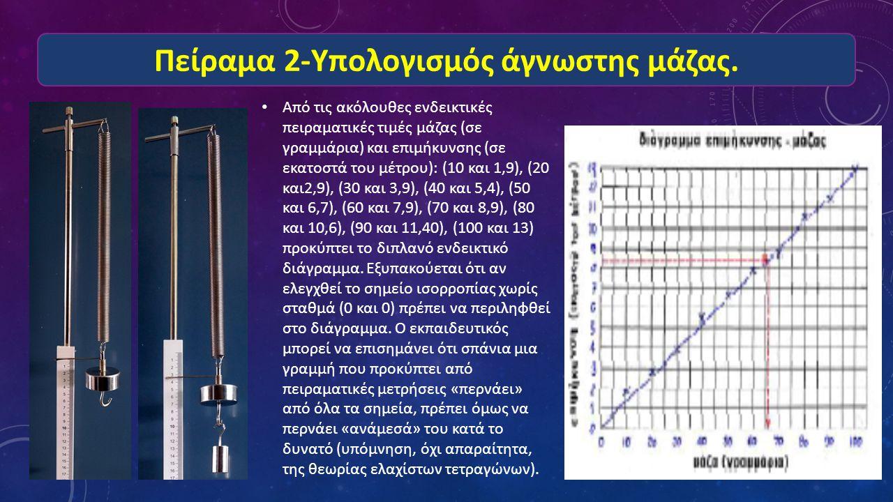 Πείραμα 2-Υπολογισμός άγνωστης μάζας. Από τις ακόλουθες ενδεικτικές πειραματικές τιμές μάζας (σε γραμμάρια) και επιμήκυνσης (σε εκατοστά του μέτρου):