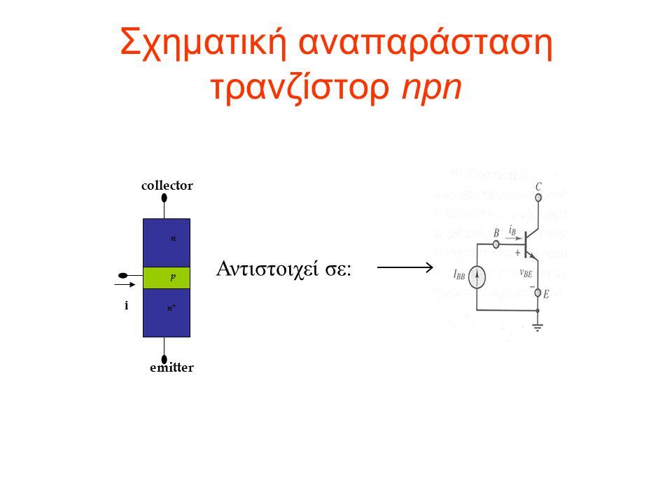4 περιοχές λειτουργίας με βάση τις τάσεις Βάσης – Εκπομπού & Βάσης -Συλλέκτη ΕνεργήΚορεσμού Αποκοπής Αναστροφής Συνδεσμολογία Κοινού Εκπομπού (CE) Όταν Ι Β >0 τότε Ι C >0 Διάταξη ρεύματος ελεγχόμενη από ρεύμα Όταν Ι Β =0 τότε Ι C ≈0 Διάταξη ρεύματος ελεγχόμενη από ρεύμα Καταστάσεις & Περιοχές Λειτουργίας