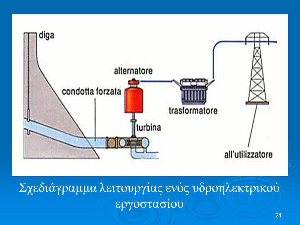 21 Σχεδιάγραμμα λειτουργίας ενός υδροηλεκτρικού εργοστασίου
