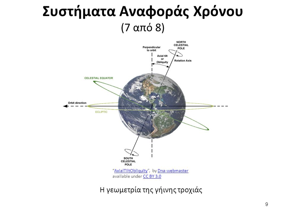 "Συστήματα Αναφοράς Χρόνου (7 από 8) ""AxialTiltObliquity"", by Dna-webmaster available under CC BY 3.0AxialTiltObliquityDna-webmasterCC BY 3.0 Η γεωμετρ"