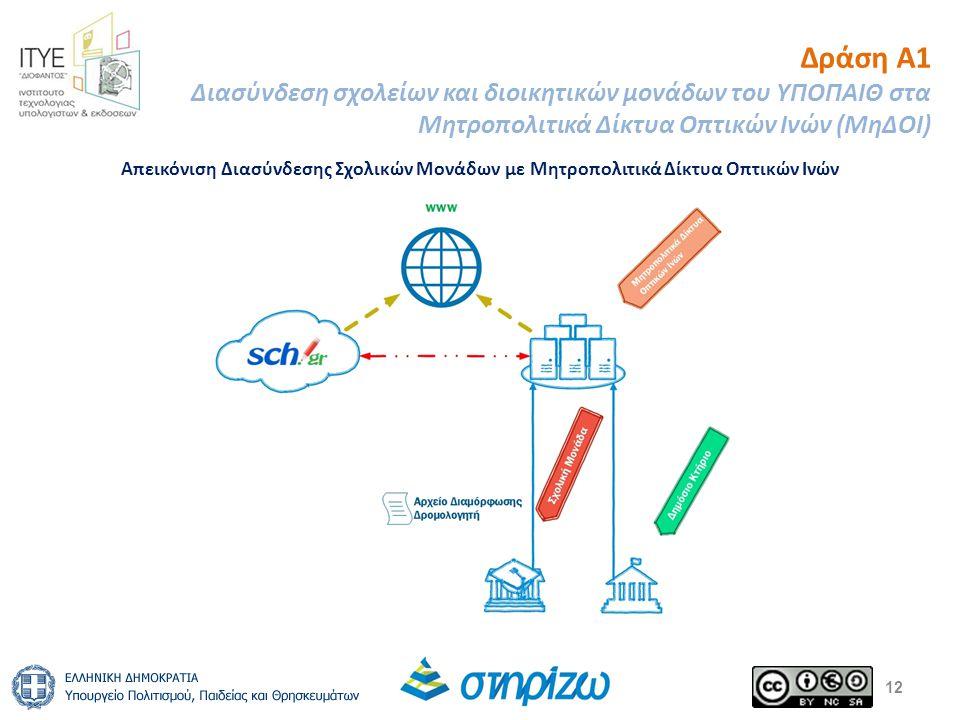 12 Δράση Α1 Διασύνδεση σχολείων και διοικητικών μονάδων του ΥΠΟΠΑΙΘ στα Μητροπολιτικά Δίκτυα Οπτικών Ινών (ΜηΔΟΙ) Απεικόνιση Διασύνδεσης Σχολικών Μονάδων με Μητροπολιτικά Δίκτυα Οπτικών Ινών