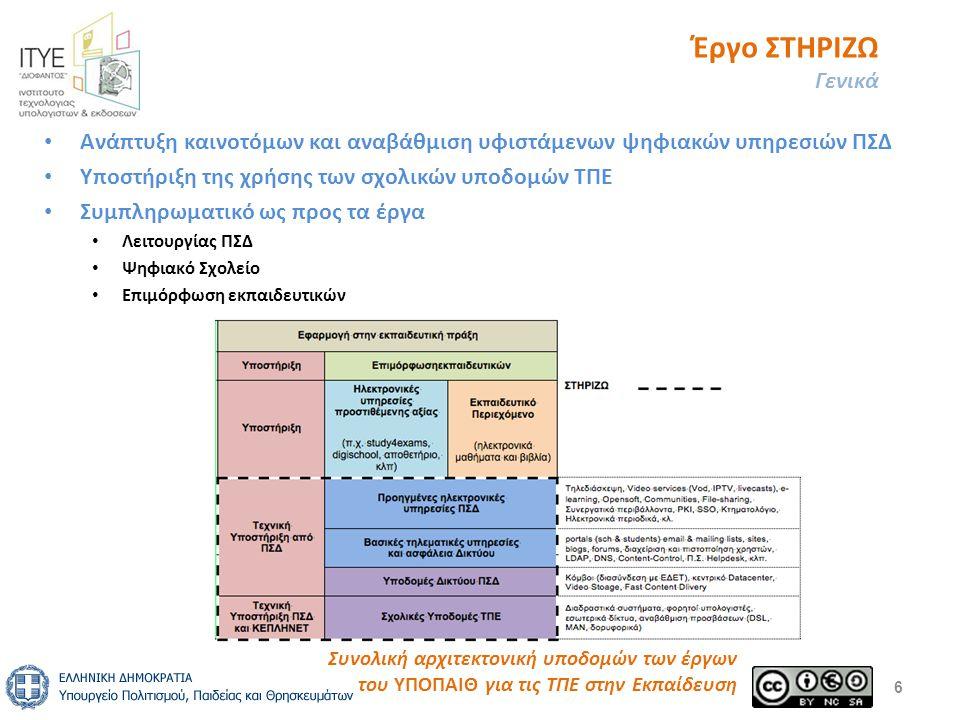 Έργο ΣΤΗΡΙΖΩ Γενικά 6 Συνολική αρχιτεκτονική υποδομών των έργων του ΥΠΟΠΑΙΘ για τις ΤΠΕ στην Εκπαίδευση Ανάπτυξη καινοτόμων και αναβάθμιση υφιστάμενων ψηφιακών υπηρεσιών ΠΣΔ Υποστήριξη της χρήσης των σχολικών υποδομών ΤΠΕ Συμπληρωματικό ως προς τα έργα Λειτουργίας ΠΣΔ Ψηφιακό Σχολείο Επιμόρφωση εκπαιδευτικών
