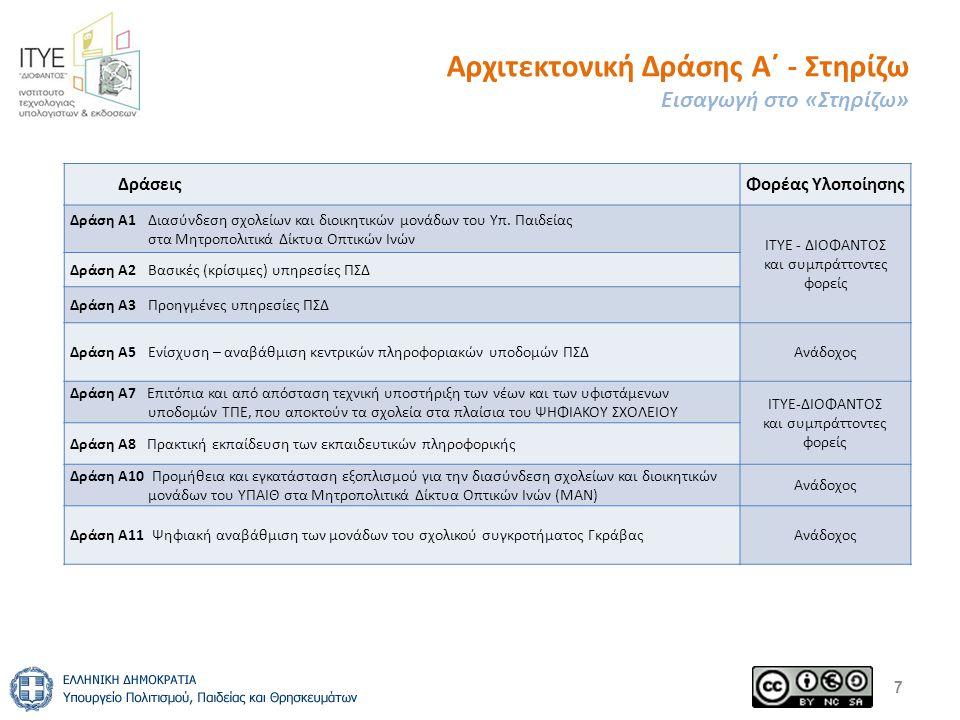 Έργο ΣΤΗΡΙΖΩ Συνεργαζόμενοι φορείς 8 Οι στόχοι υλοποιούνται από το ΙΤΥΕ Διόφαντος με τη σύμπραξη συνεργαζόμενων φορέων Συνεργαζόμενοι Φορείς 1.
