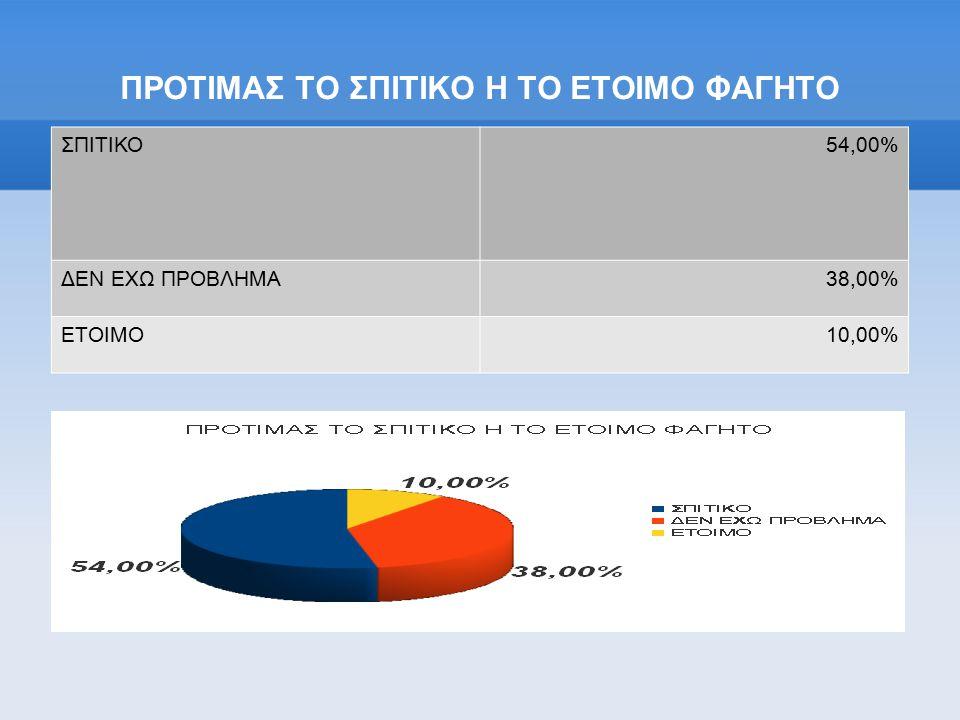 ΠΡΟΤΙΜΑΣ ΤΟ ΣΠΙΤΙΚΟ Η ΤΟ ΕΤΟΙΜΟ ΦΑΓΗΤΟ ΣΠΙΤΙΚΟ54,00% ΔΕΝ ΕΧΩ ΠΡΟΒΛΗΜΑ38,00% ΕΤΟΙΜΟ10,00%