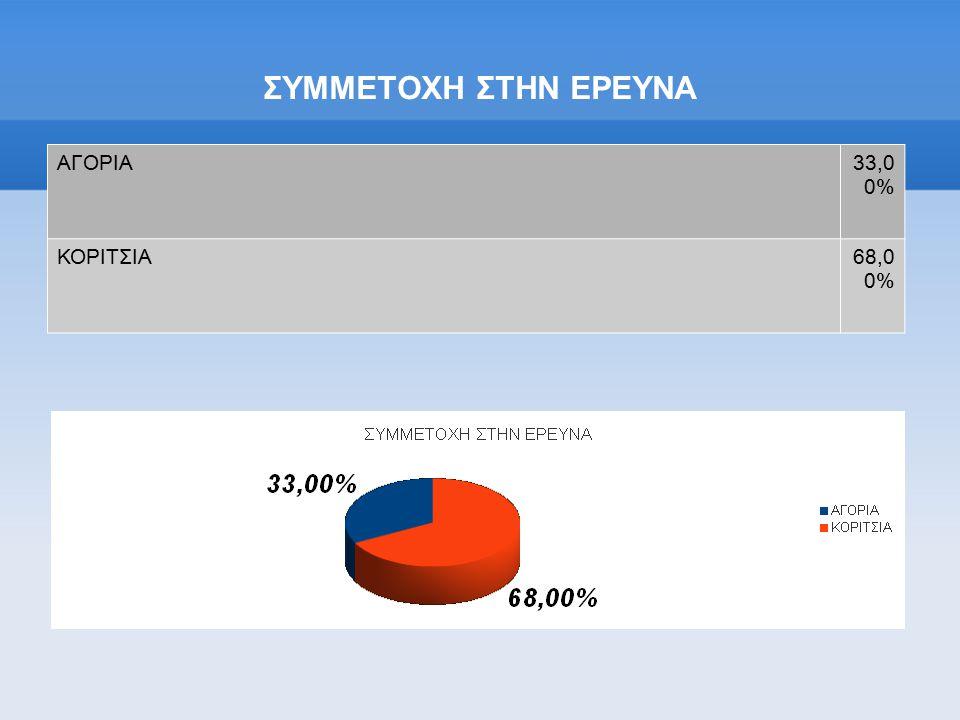 ΣΥΜΜΕΤΟΧΗ ΣΤΗΝ ΕΡΕΥΝΑ ΑΓΟΡΙΑ33,0 0% ΚΟΡΙΤΣΙΑ68,0 0%