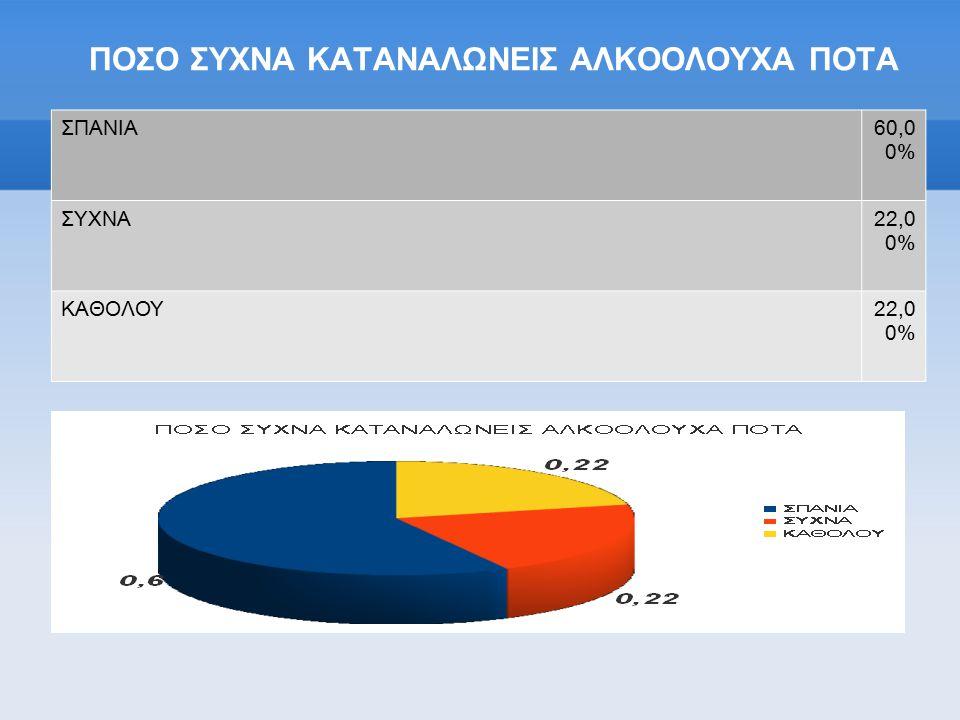 ΠΟΣΟ ΣΥΧΝΑ ΚΑΤΑΝΑΛΩΝΕΙΣ ΑΛΚΟΟΛΟΥΧΑ ΠΟΤΑ ΣΠΑΝΙΑ60,0 0% ΣΥΧΝΑ22,0 0% ΚΑΘΟΛΟΥ22,0 0%