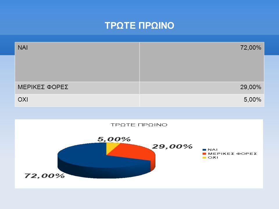 ΤΡΩΤΕ ΠΡΩΙΝΟ ΝΑΙ72,00% ΜΕΡΙΚΕΣ ΦΟΡΕΣ29,00% ΟΧΙ5,00%