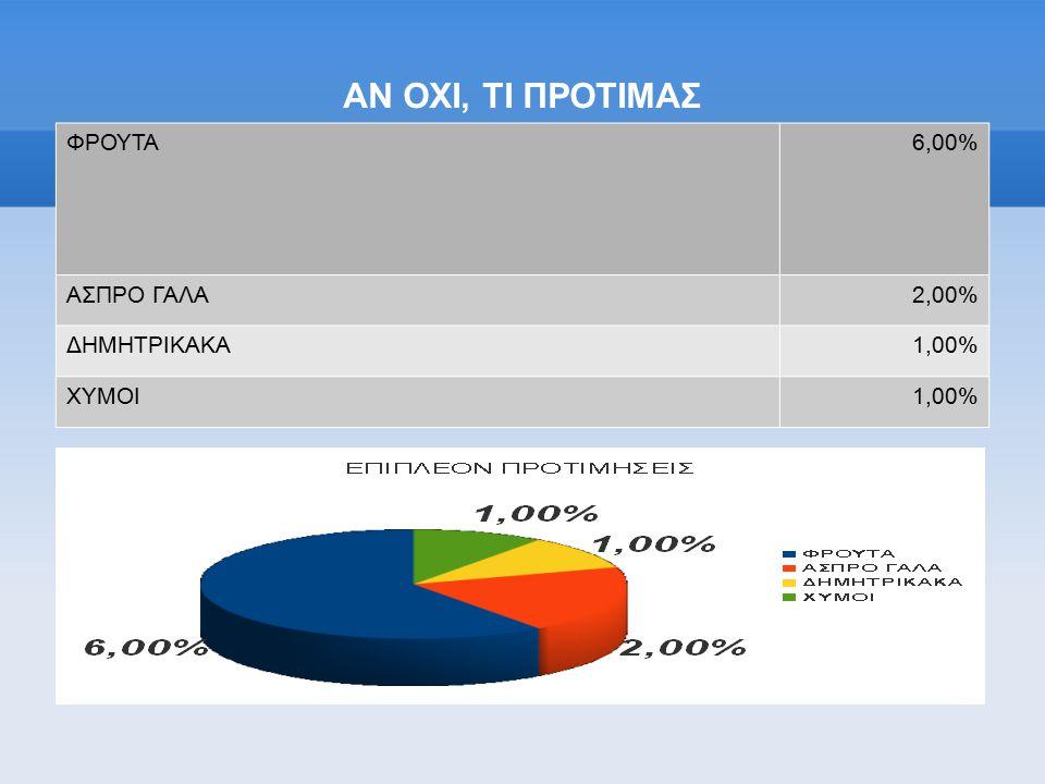ΑΝ ΟΧΙ, ΤΙ ΠΡΟΤΙΜΑΣ ΦΡΟΥΤΑ6,00% ΑΣΠΡΟ ΓΑΛΑ2,00% ΔΗΜΗΤΡΙΚΑΚΑ1,00% ΧΥΜΟΙ1,00%