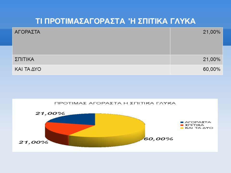 ΤΙ ΠΡΟΤΙΜΑΣΑΓΟΡΑΣΤΑ Η ΣΠΙΤΙΚΑ ΓΛΥΚΑ ΑΓΟΡΑΣΤΑ21,00% ΣΠΙΤΙΚΑ21,00% ΚΑΙ ΤΑ ΔΥΟ60,00%