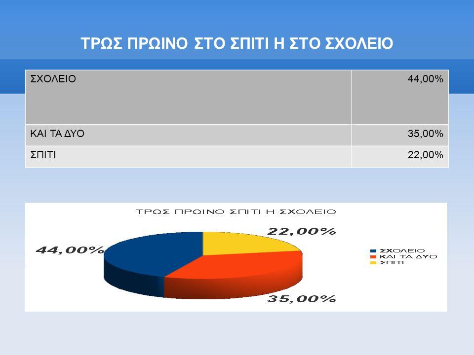 ΤΡΩΣ ΠΡΩΙΝΟ ΣΤΟ ΣΠΙΤΙ Η ΣΤΟ ΣΧΟΛΕΙΟ ΣΧΟΛΕΙΟ44,00% ΚΑΙ ΤΑ ΔΥΟ35,00% ΣΠΙΤΙ22,00%