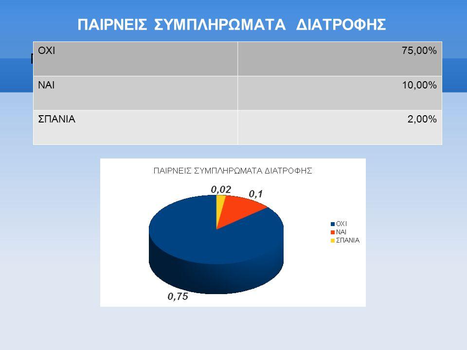 ΠΑΙΡΝΕΙΣ ΣΥΜΠΛΗΡΩΜΑΤΑ ΔΙΑΤΡΟΦΗΣ Πατήστε για προσθήκη κειμένου ΟΧΙ75,00% ΝΑΙ10,00% ΣΠΑΝΙΑ2,00%