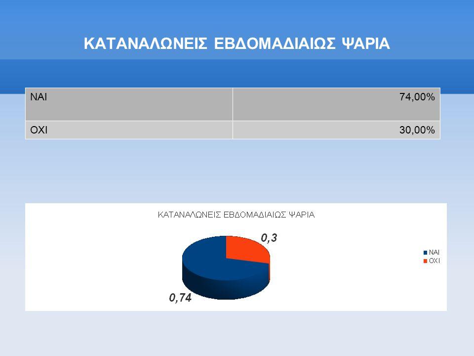 ΚΑΤΑΝΑΛΩΝΕΙΣ ΕΒΔΟΜΑΔΙΑΙΩΣ ΨΑΡΙΑ ΝΑΙ74,00% ΟΧΙ30,00%