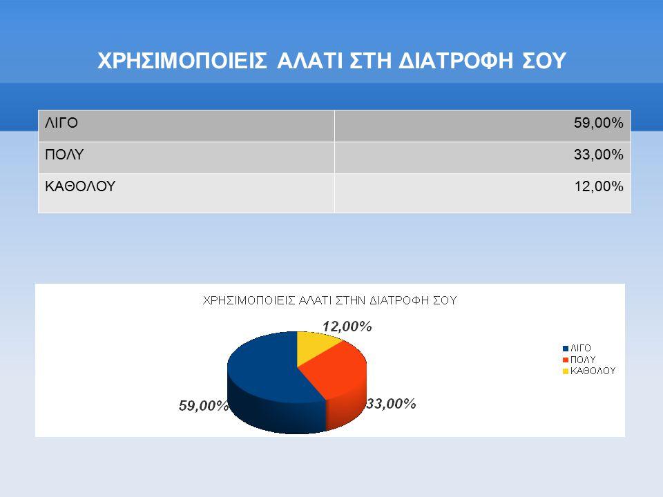 ΧΡΗΣΙΜΟΠΟΙΕΙΣ ΑΛΑΤΙ ΣΤΗ ΔΙΑΤΡΟΦΗ ΣΟΥ ΛΙΓΟ59,00% ΠΟΛΥ33,00% ΚΑΘΟΛΟΥ12,00%