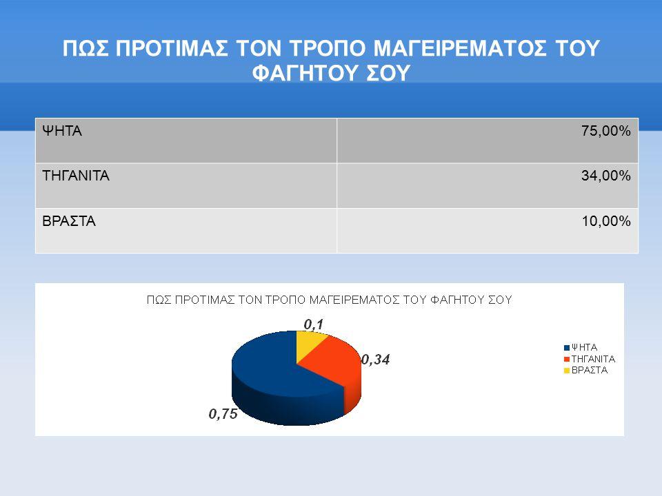 ΠΩΣ ΠΡΟΤΙΜΑΣ ΤΟΝ ΤΡΟΠΟ ΜΑΓΕΙΡΕΜΑΤΟΣ ΤΟΥ ΦΑΓΗΤΟΥ ΣΟΥ ΨΗΤΑ75,00% ΤΗΓΑΝΙΤΑ34,00% ΒΡΑΣΤΑ10,00%