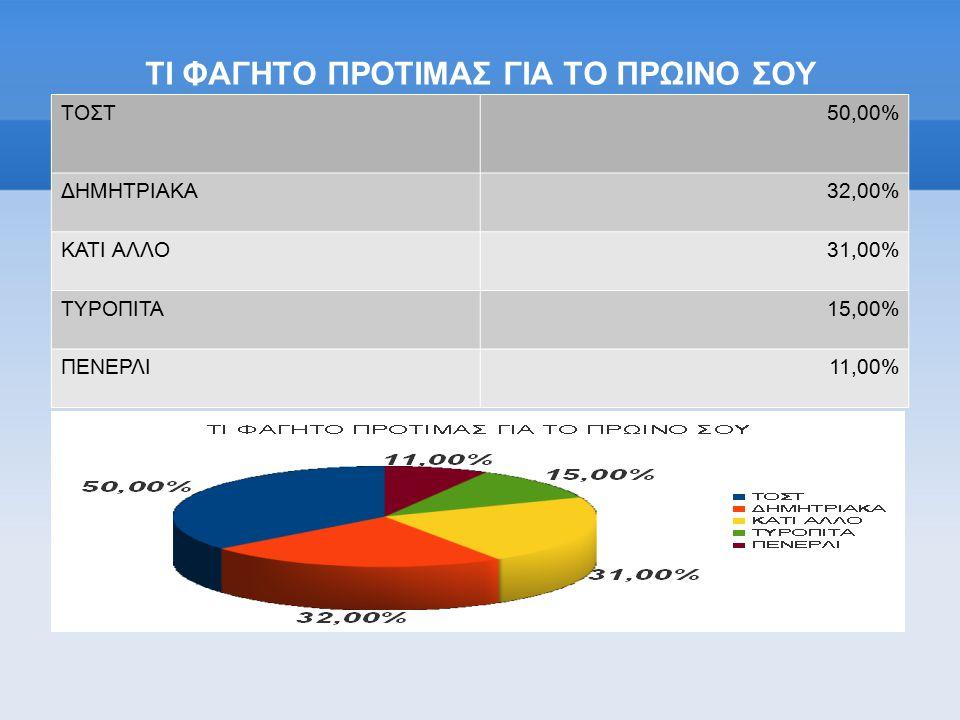 ΤΙ ΦΑΓΗΤΟ ΠΡΟΤΙΜΑΣ ΓΙΑ ΤΟ ΠΡΩΙΝΟ ΣΟΥ ΤΟΣΤ50,00% ΔΗΜΗΤΡΙΑΚΑ32,00% ΚΑΤΙ ΑΛΛΟ31,00% ΤΥΡΟΠΙΤΑ15,00% ΠΕΝΕΡΛΙ11,00%